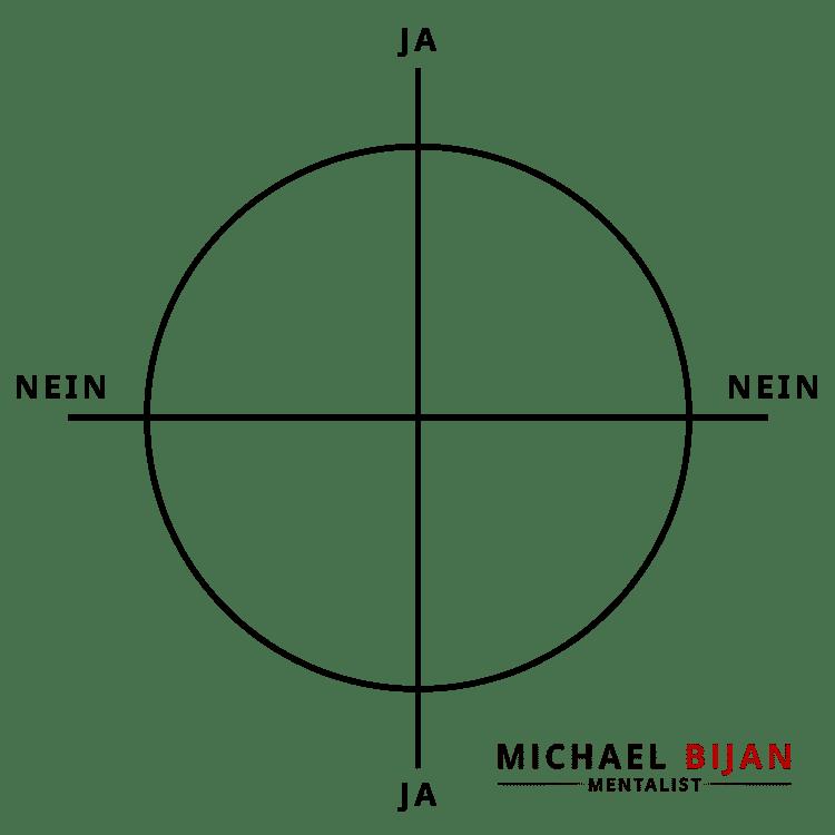 Zauberer München - Pendel Show